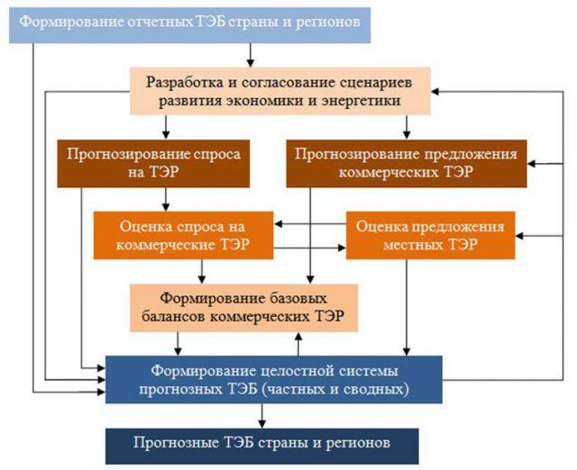 Общая схема формирования